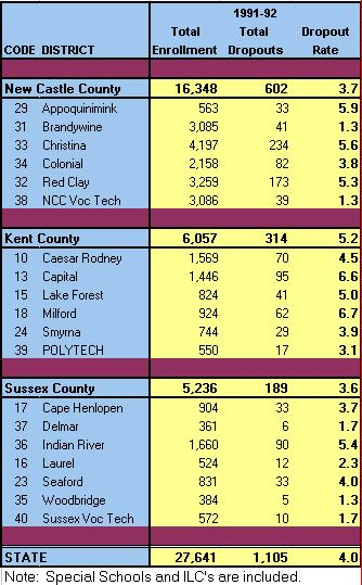 Dropout Rate by District 92-93