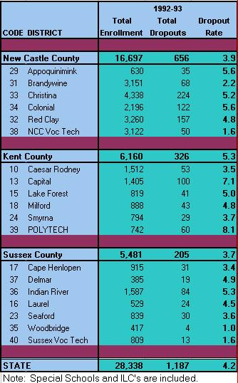 Annual Dropout Rate by District 92-93
