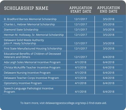 Scholarship Application Dates