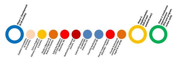 Program of Study Timeline