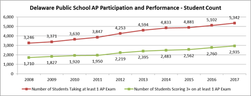 AP participation, performance