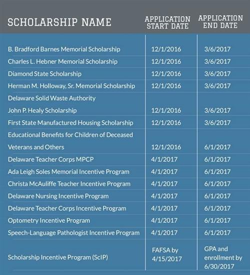 Scholarships and grants available for Delaware students