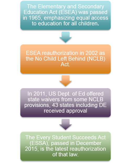 The Every Student Succeeds Act >> Every Student Succeeds Welcome To Essa