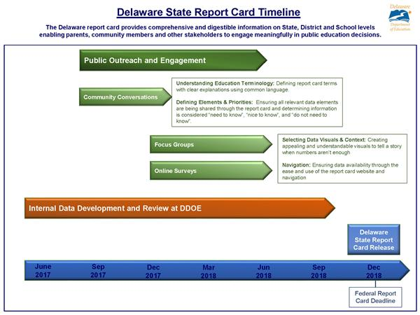 Timeline showing the various steps we will be taking to create our State education report card