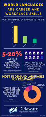 world languages are career and workplace skills