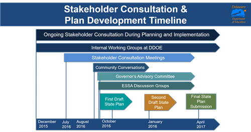 Stakeholder consultation and plan development timeline for the Every Student Succeeds Act